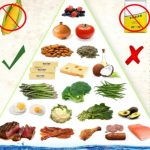 Wanita Muda Jangan Lakukan Diet Keto, Ini Alasannya